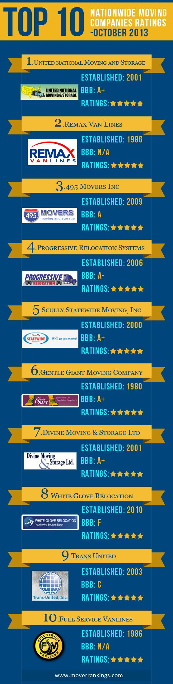 The Nationalwide best moving company for October 2013 is here at mover rankings. Based on the customer ratings, reviews and credentials top moving companies are identified and it helps you to narrow down your search for the best moving company.