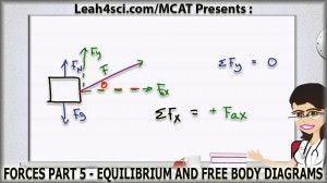 Force Equilibrium and Free Body Diagram MCAT Physics tutorial video by Leah4sci