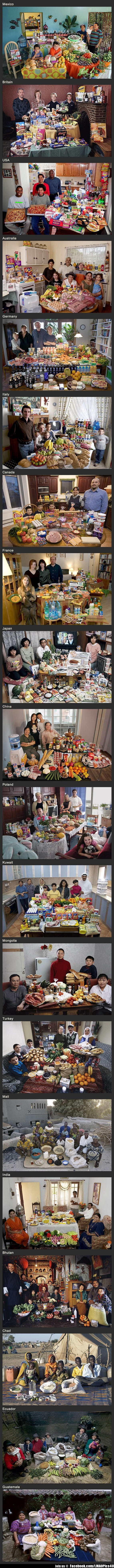 A week worth of groceries around the world