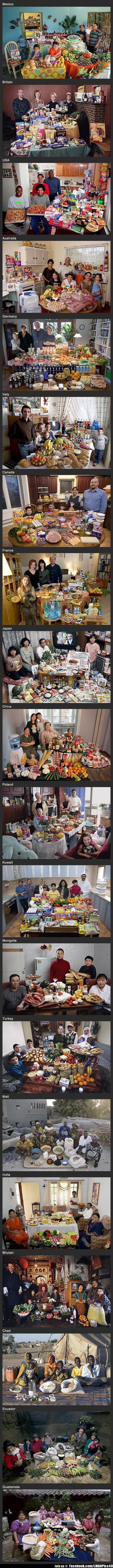 Una semana de compras para comer, en diferentes paises del mundo. Interesante comparar;
