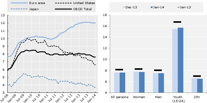 OECD unemployment rate stable at 7.6% in January