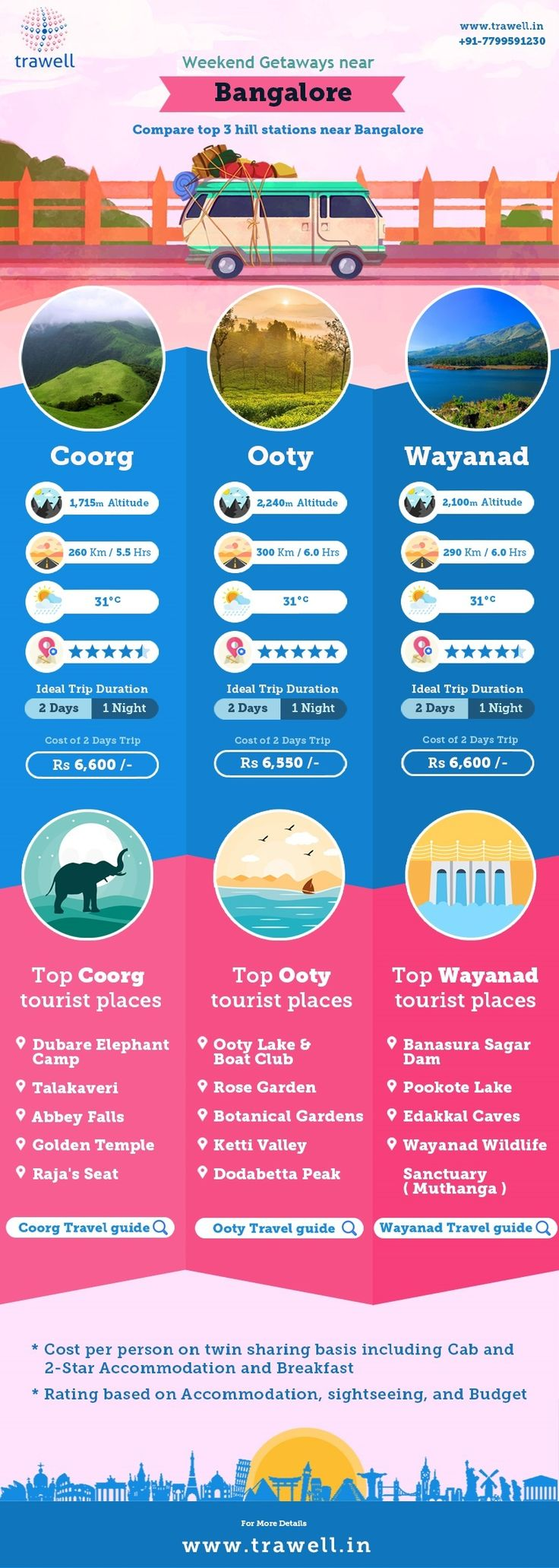 Compare Coorg – Ooty – Wayanad for your trip #Coorg #Ooty #Wayanad