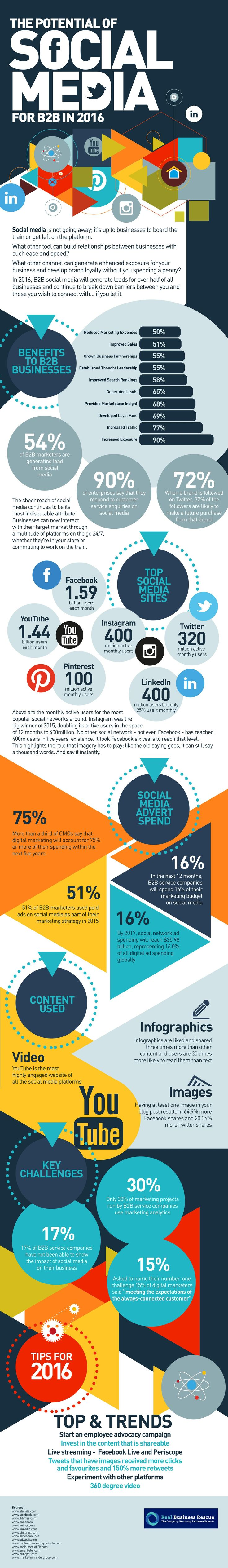 The Potential of Social Media for B2B in 2016 @Infographic #socialmedia