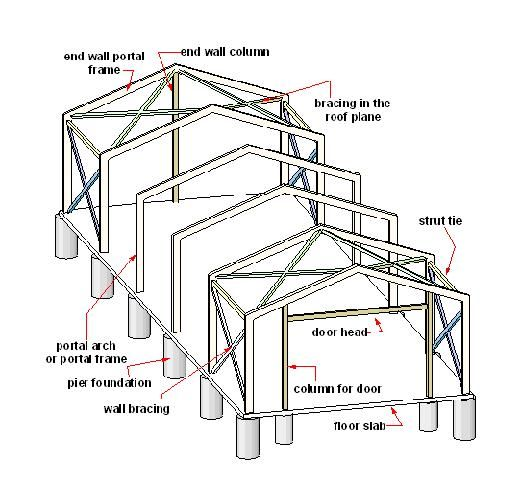 1000 ideas about insulated dog houses on pinterest dog for Are steel homes cheaper to build