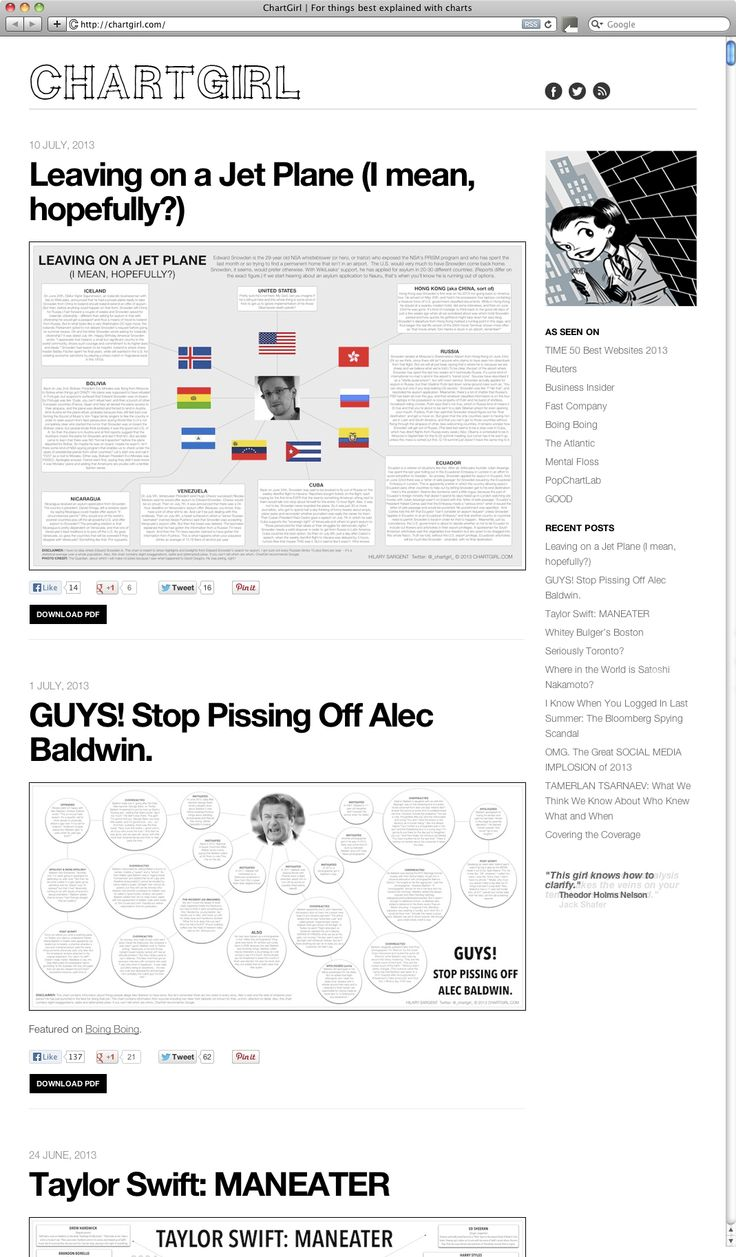 Chart Girl TIME 50 Best Websites