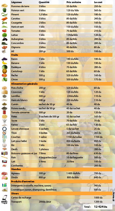 Ce que vous allez dépenser pour vos courses hebdomadaires en quelques chiffres (infographie) - A la une - El Watan juillet 2016