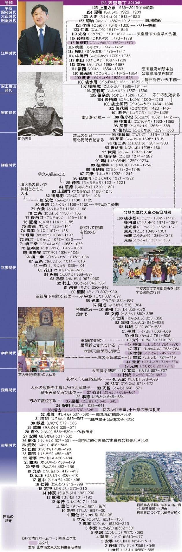 日本経済新聞 歴史 家系図 日本 歴史