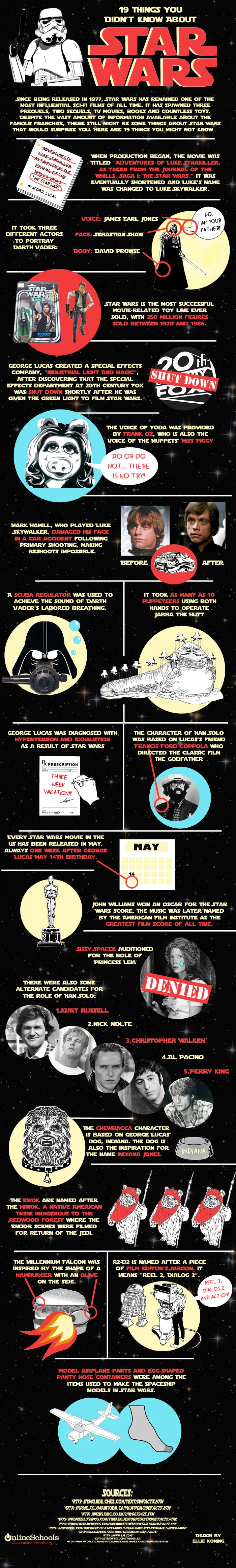 Since its release in 1977 Star Wars has managed to remain one of the most popular and influential sci-fi films of all times.  This infographic examine