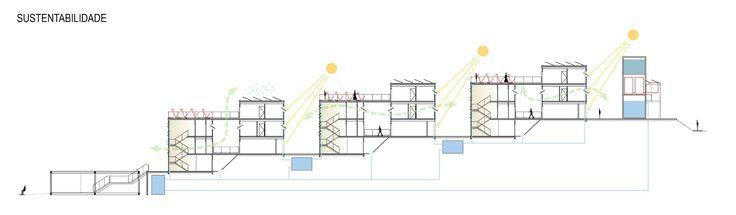 Imagem 11 de 16 da galeria de 5° Lugar no concurso para Moradia Estudantil da Unifesp Osasco / Bacco Arquitetos Associados. Esquema de sustentabilidade. Image Cortesia de Bacco Arquitetos Associados