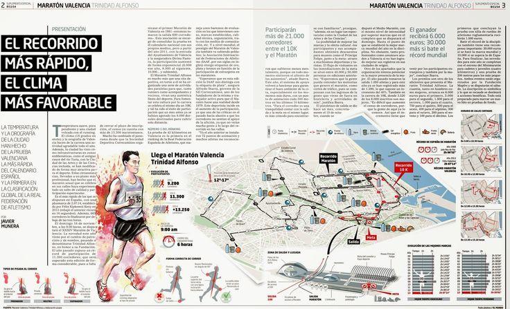 Infografia periodistica y diseño gráfico: Maratón Valencia Trinidad Alfonso 2014