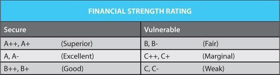 Life Insurance Company Ratings