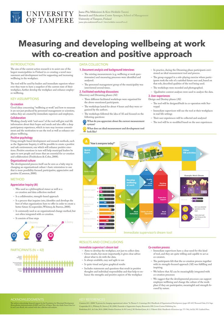 I made this poster to be presented at Wellbeing at Work conference in Copenhagen.