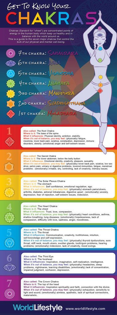 The 7 Chakras are energy centers in our body, through which energy flows. Blocked energy in our 7 Chakras can lead to illness. The 7 Chakras are Root, Sacral, Solar Plexus, Heart, Throat, Third Eye and Crown.