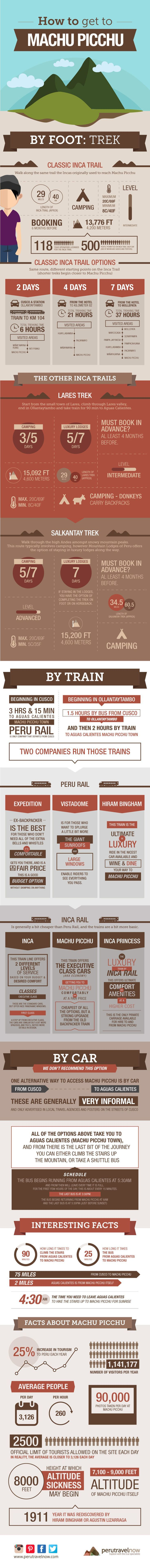 Travel Peru l How to Get to Machu Picchu (Infographic) l @perutravelnow