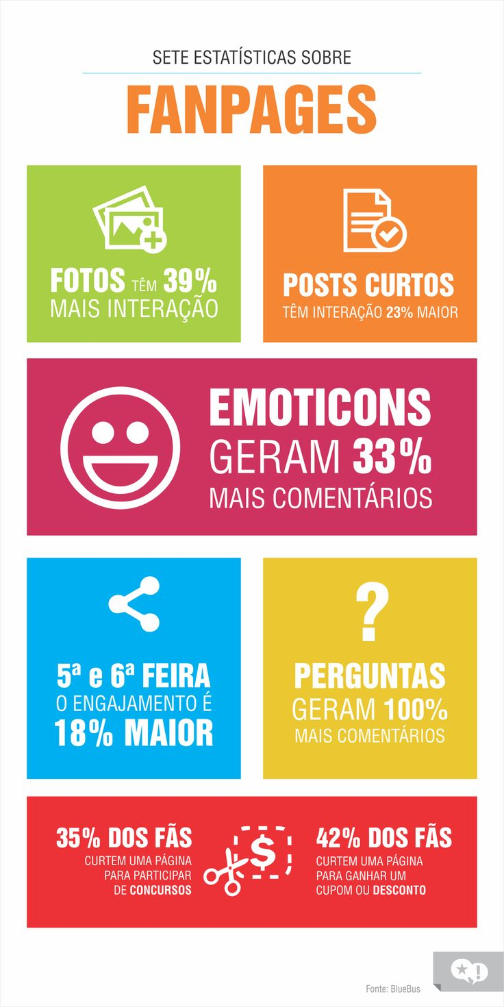 7 estatísticas interessantes sobre as fanpages. #Infográfico #Marketing