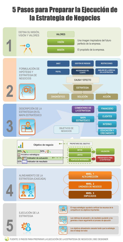 Planificación estratégica 5 pasos para preparar la