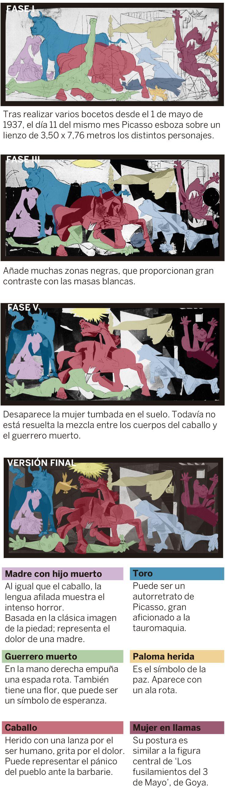 La fotógrafa Dora Maar documentó, entre el 1 de mayo de 1937 y el 4 de junio del mismo año, las distintas fases en la realización del 'Guernica' de Picasso.