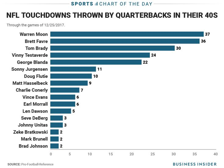 Tom Brady is already making a mockery of the NFL records for 40-year-old quarterbacks