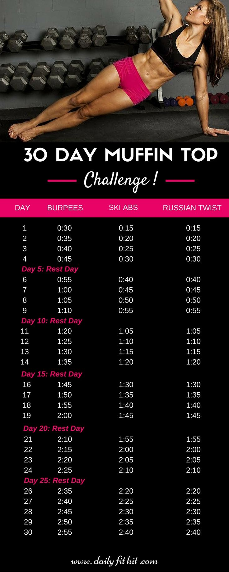 30 Day Muffin Top Challenge. Get flat abs in a month