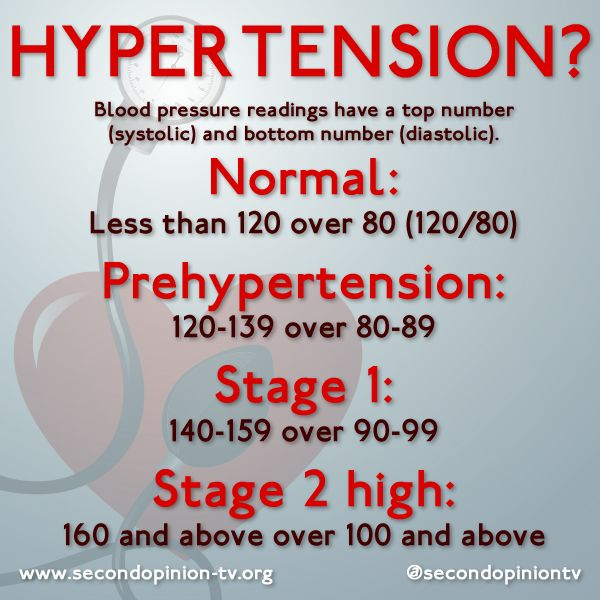 hypertension and blood pressure For each 10-point increase in pre-pregnancy diastolic blood pressure and blood vessel impairment, which are characteristic of hypertension.