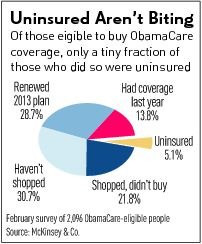 Of the 46 million who supposedly lacked insurance, for example, more than 40% were either eligible for Medicaid, enrolled in Medicaid, or weren't U.S. citizens. ObamaCare helps none of these groups.  Read More At Investor's Business Daily: http://news.investors.com/ibd-editorials-obama-care/032814-695150-obamacare-enrollment-exposes-democrat-lies-about-the-uninsured.htm#ixzz2xMravELv Follow us: @IBDinvestors on Twitter | InvestorsBusinessDaily on Facebook