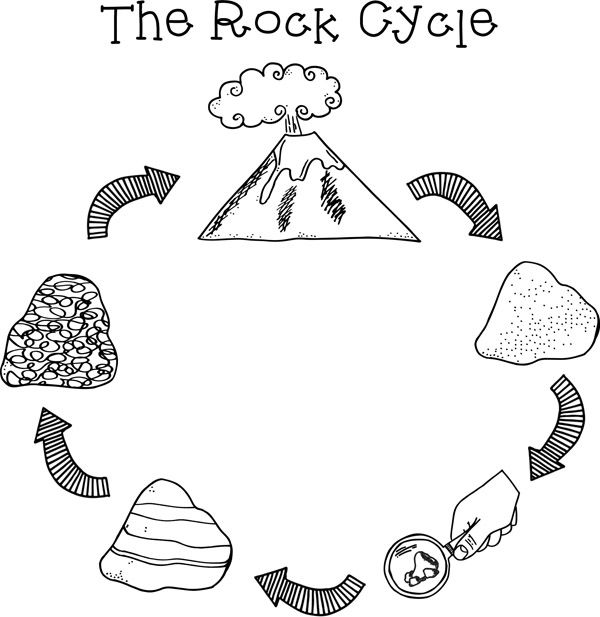 Rockin Round The Rock Cycle Creative Clip Art And Rocks Rock Cycle Coloring Page