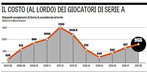 Sumaryczne zarobki piłkarzy w Serie A od 2007-08 do 2017-18 #pilkanozna #futbol #sport #sports #football #soccer #seriea #italy