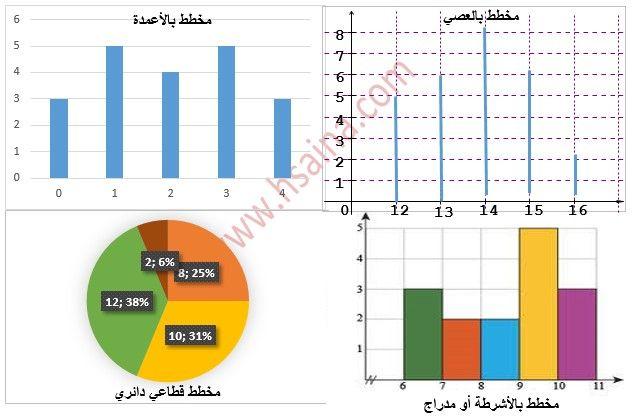 درس الإحصاء Statistique في مادة الرياضيات لتلاميذ السنة الثالثة من التعليم الثانوي الإعدادي الدورة الثانية Statistics Lesson Cours De Math Education Bar Chart