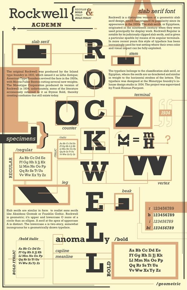 ROCKWELL // Type Specimen Poster by Scott McCullough, via Behance