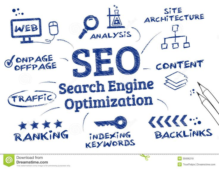 http://www.dreamstime.com/royalty-free-stock-images-seo-search-engine-optimization-ranking-algorithm-process-affecting-visibility-website-chart-wirh-icons-image35696219  This picture draw the important elements in Search Engine Optimization, which includes webpage, analysis, site architecture, content, backlinks, indexing keywords, ranking and traffic.