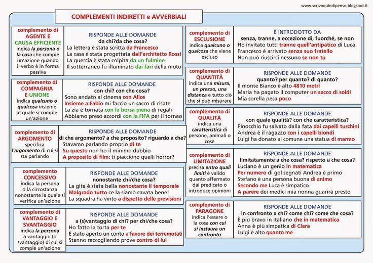 ScrivoQuindiPenso: Schema ripasso - analisi logica