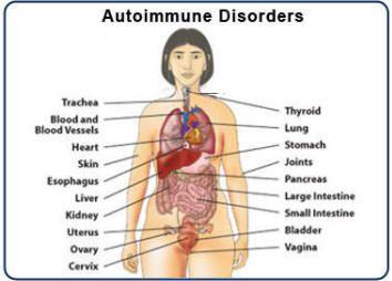 78 Best Images About Autoimmune Diseases On Pinterest