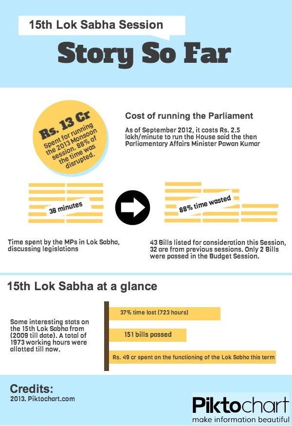 An infographic on how the Lok Sabha has functioned so far. My first attempt at infographic. Comments are appreciated. Read More - http://j.mp/19DbT30
