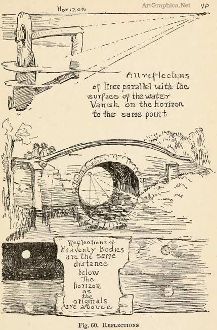 bridges in perspective, beginner perspective art