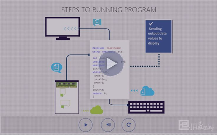 Steps to running program: - Allocate memory space for variables. - Sending values ​​for input data. - Processing the input data. - Sending output data values to display .