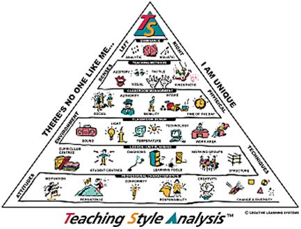15 best images about Teaching Styles on Pinterest | Communication ...