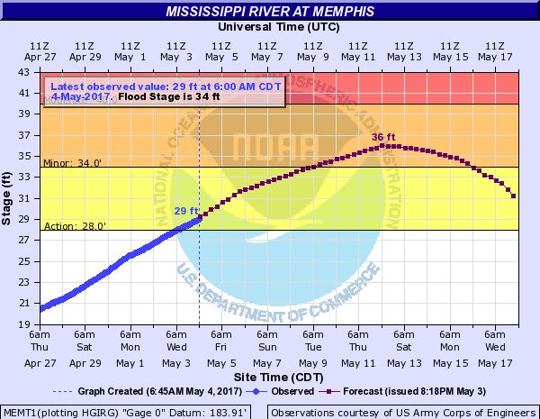 Mississippi River at Memphis Hydrograph and notes on flooding at different heights