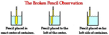 Refraction and Sight & Broken Pencil Observation