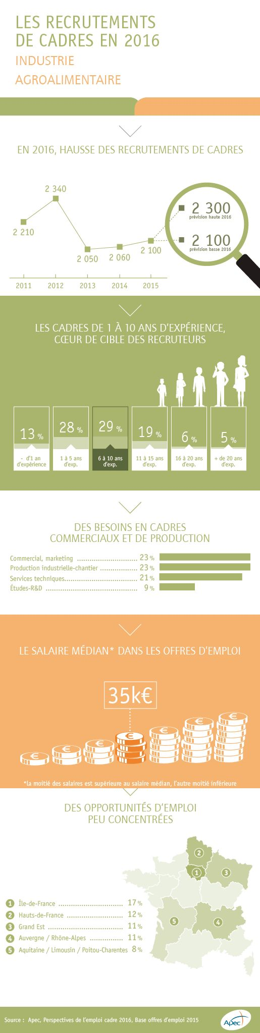 Les recrutements de cadres en 2016 dans l'industrie agroalimentaire