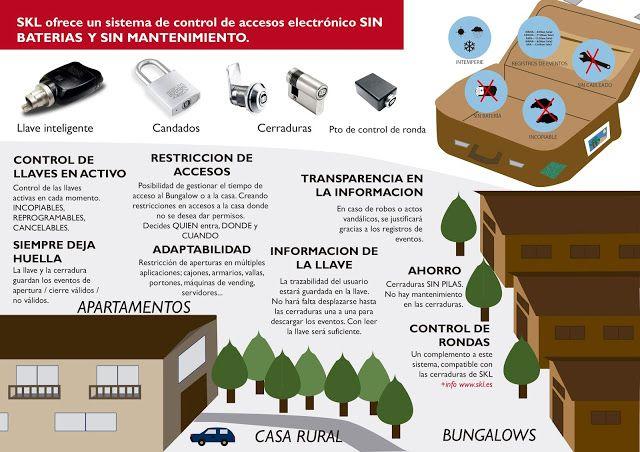 Control de accesos. Electrónico SIN BATERIAS  ¿seguridad en bungalows? ¿seguridad en tu casa rural? ¿seguridad en tu negocio? ¿seguridad en tu apartamento de alquiler?