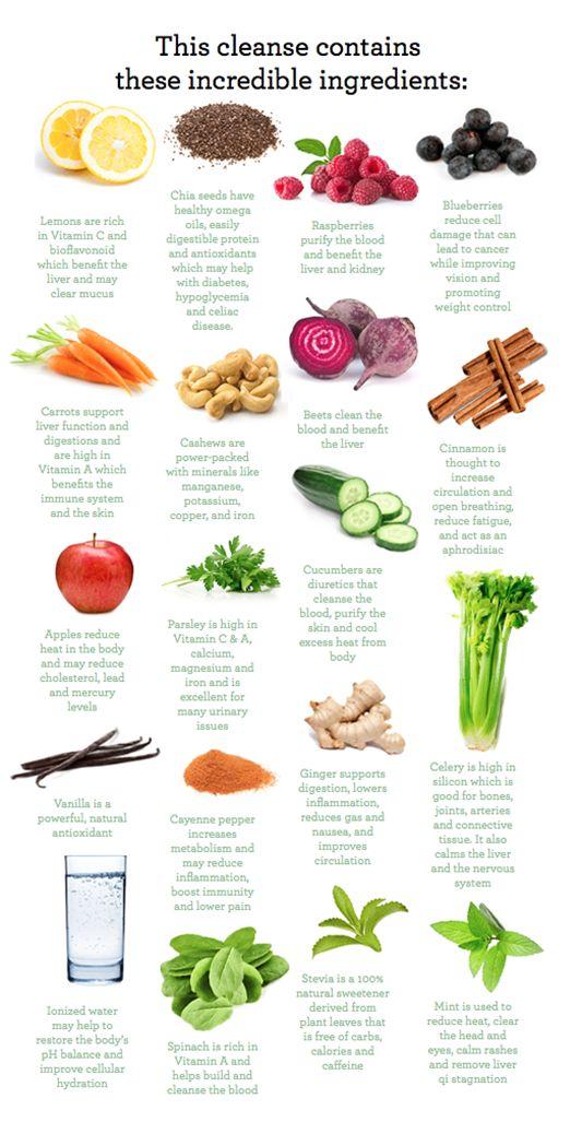 Ingredients for Juice Cleansing!