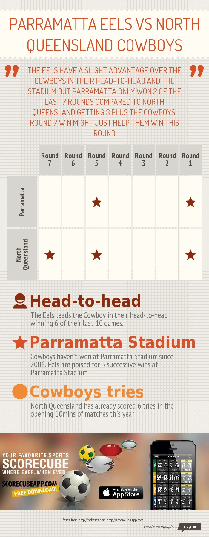 NRL - National Rugby League Preview of the Parramatta Eels vs Canberra Raiders game today.  Download the ScoreCube app to be updated on scores, stats and local schedule of the NRL games. http://scorecubeapp.com/  Download the app here: itunes download link  Follow us on Twitter: @scorecubeapp  We are also on Facebook:  https://www.facebook.com/scorecube