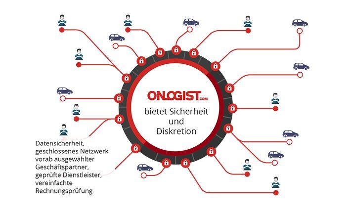 ONLOGIST - der Marktplatz für Fahrzeuglogistik - Portal  www.onlogist.com www.singledriver.de