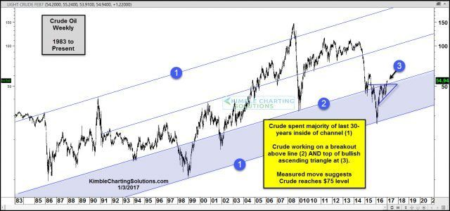 Crude Oil- Heading towards $75? » Kimble Charting Solutions
