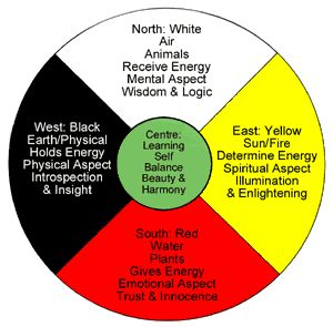 Native+American+Medicine+Wheel+Earth | Native American Art - collablandwiki