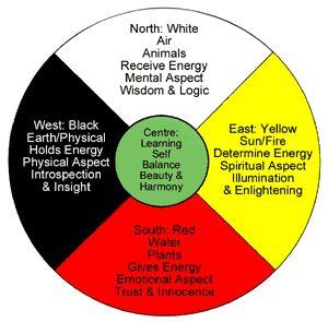 Native+American+Medicine+Wheel+Earth   Native American Art - collablandwiki