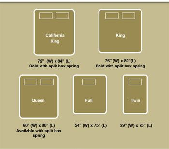 dimensions+of+a+queen+size+bed | Bed Size Dimension Chart for King, California King, Queen, Full, and ...