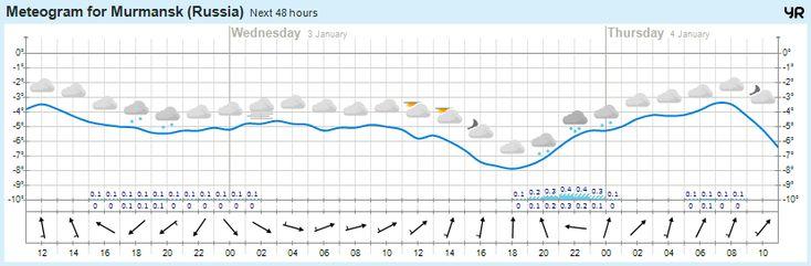 Сегодня погода в г.Мурманск https://www.hibiny.com/info/weather/murmansk  -4°  Облачно, 0мм Слабый ветер  749 мм.рт.ст