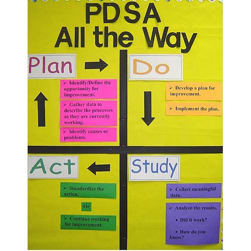 Classroom Improvement Ideas ~ Example of pdsa chart education is an admirable thing
