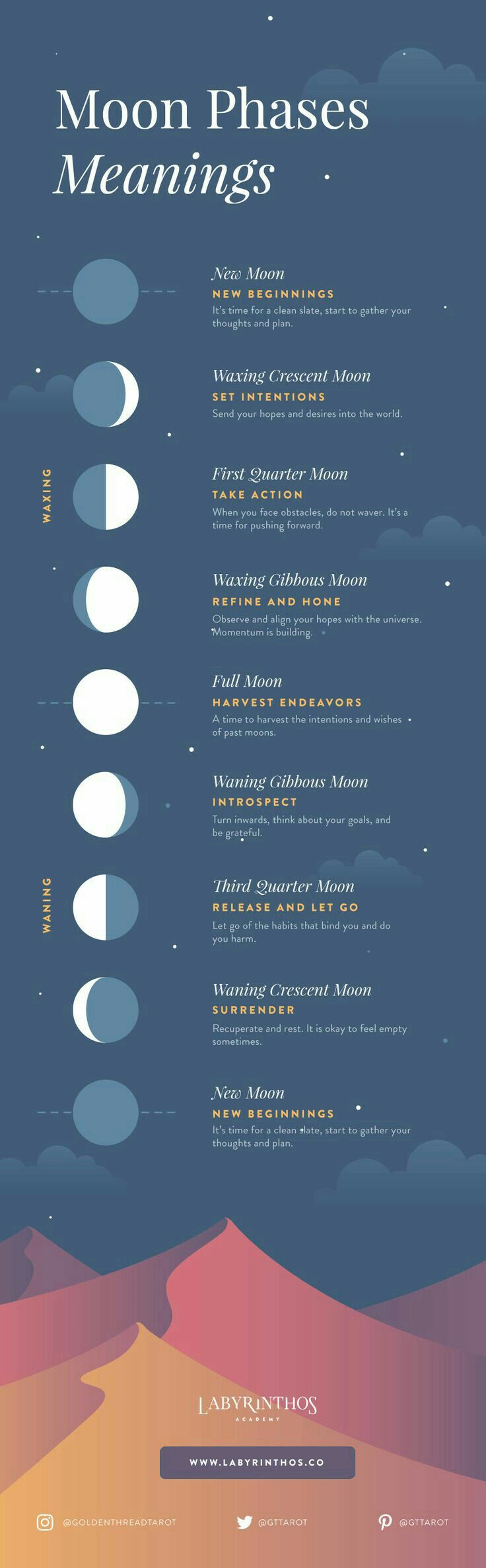 moon phases meanings
